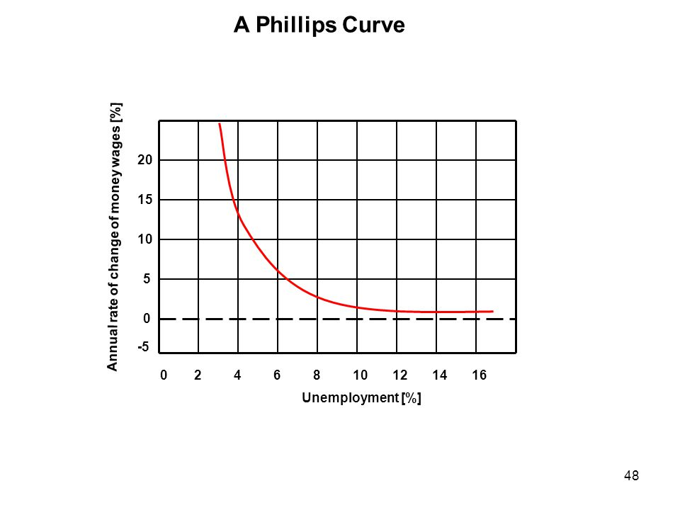 A Phillips Curve 20 15 Annual rate of change of money wages [%] 10 5